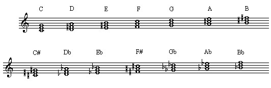 Intro to Chords - Major Triad Chords