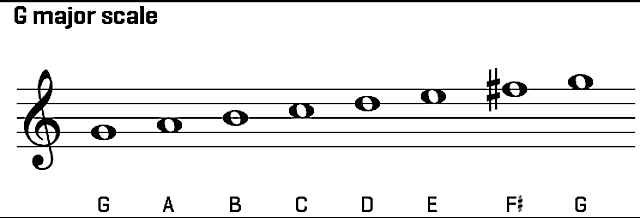 Introduction to Chords - G major scale