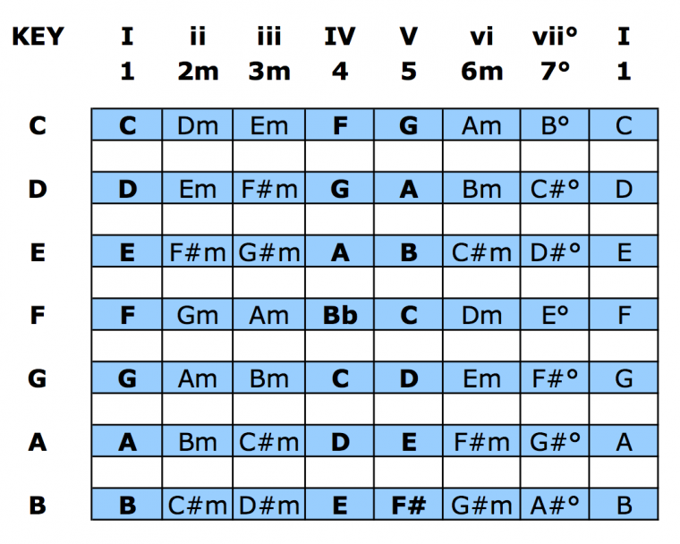 Learning Chord Progressions - Nashville Numbering System