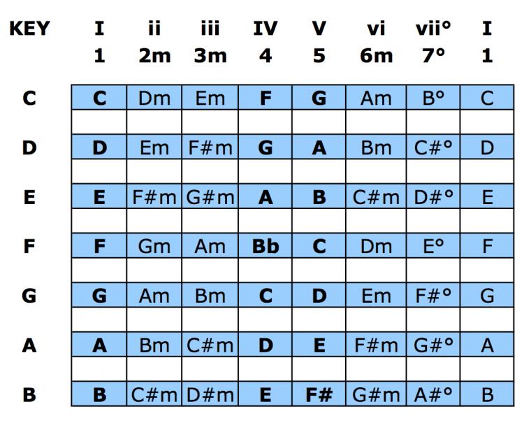 Learning Chord Progressions - Nashville Numbering System